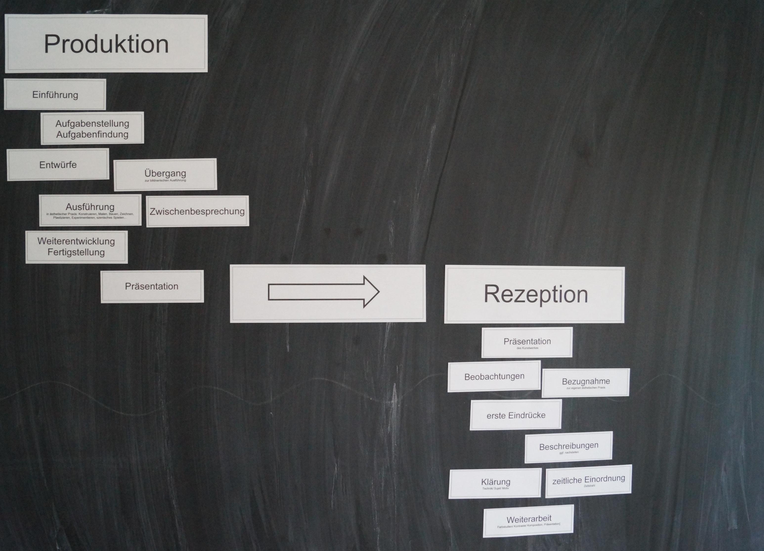 tafelbild von der produktion zur rezeption
