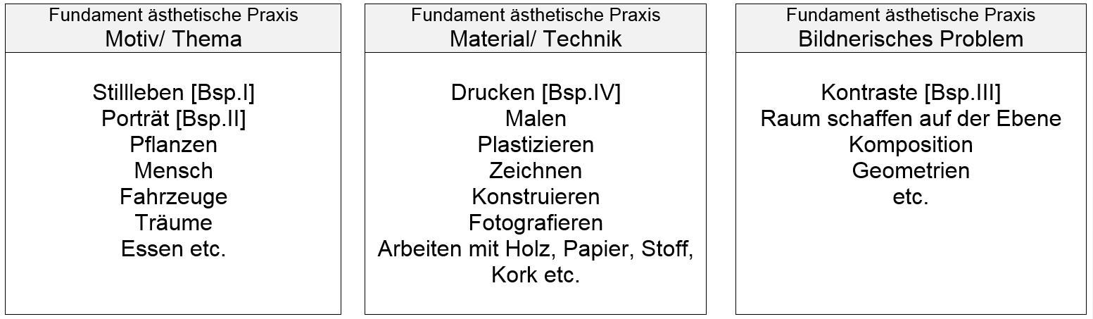 tabelle unterrichtsskizze