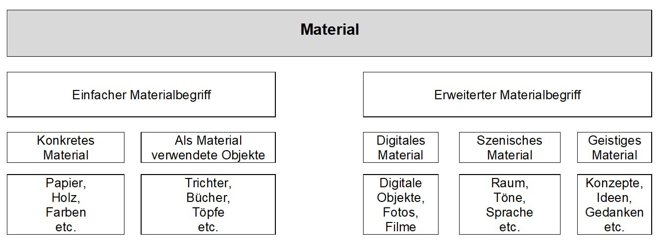 falkeblog tabelle material